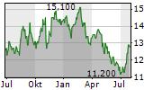 PRIMO WATER CORPORATION Chart 1 Jahr