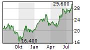 PRIMORIS SERVICES CORPORATION Chart 1 Jahr