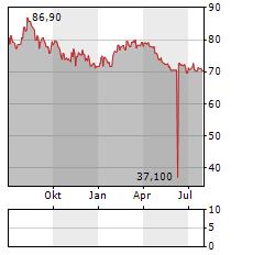 PRIVATE EQUITY Aktie Chart 1 Jahr