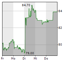 PRIVATE EQUITY HOLDING AG Chart 1 Jahr