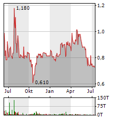 PRO DV Aktie Chart 1 Jahr