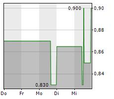 PRO DV AG Chart 1 Jahr