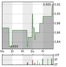 PRO DV Aktie 5-Tage-Chart