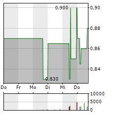 PRO DV Aktie 1-Woche-Intraday-Chart