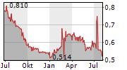 PRO KAPITAL GRUPP AS Chart 1 Jahr