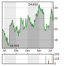 PROASSURANCE CORPORATION Chart 1 Jahr
