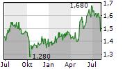 PROBIOTEC LIMITED Chart 1 Jahr