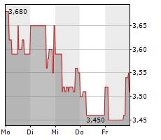PROCREDIT HOLDING AG & CO KGAA Chart 1 Jahr