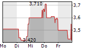 PROCREDIT HOLDING AG & CO KGAA 1-Woche-Intraday-Chart