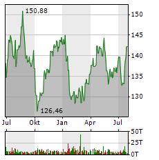 PROCTER & GAMBLE Aktie Chart 1 Jahr