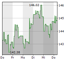PROCTER & GAMBLE COMPANY Chart 1 Jahr