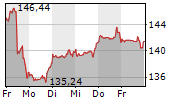 PROCTER & GAMBLE COMPANY 1-Woche-Intraday-Chart