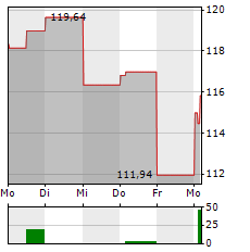 PROGRESSIVE Aktie 5-Tage-Chart