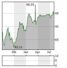 PROGROUP Aktie Chart 1 Jahr