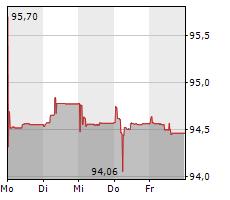 PROGROUP AG Chart 1 Jahr