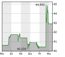 PROGYNY INC Chart 1 Jahr