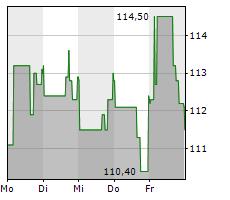 PROLOGIS INC Chart 1 Jahr