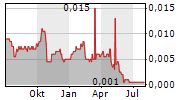 PROMINENCE ENERGY LIMITED Chart 1 Jahr