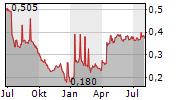 PROMOTORA DE INFORMACIONES SA Chart 1 Jahr