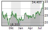 PROS HOLDINGS INC Chart 1 Jahr