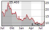 PROSAFE SE Chart 1 Jahr