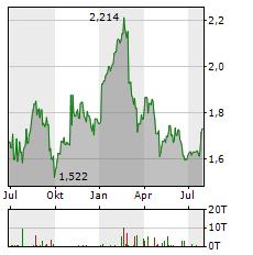 PROSEGUR Aktie Chart 1 Jahr