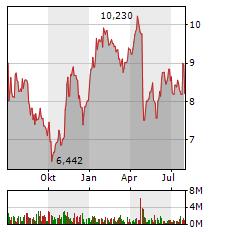PROSIEBENSAT.1 Aktie Chart 1 Jahr