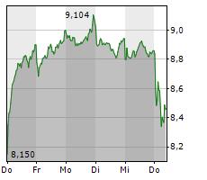 PROSIEBENSAT.1 MEDIA SE Chart 1 Jahr