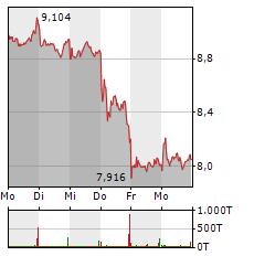 PROSIEBENSAT.1 Aktie 1-Woche-Intraday-Chart