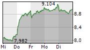 PROSIEBENSAT.1 MEDIA SE 5-Tage-Chart