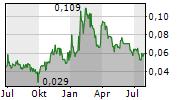 PROSPERA ENERGY INC Chart 1 Jahr