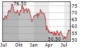PROSPERITY BANCSHARES INC Chart 1 Jahr