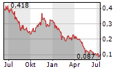 PROSTAR HOLDINGS INC Chart 1 Jahr