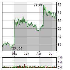 PROTHENA Aktie Chart 1 Jahr