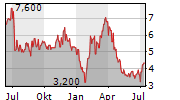 PROVENTION BIO INC Chart 1 Jahr