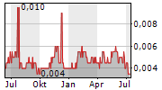 PROVEXIS PLC Chart 1 Jahr