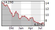 PROXIMUS SA Chart 1 Jahr