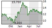 PRUDENTIAL PLC Chart 1 Jahr