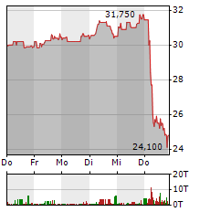 PSI SOFTWARE Aktie 5-Tage-Chart