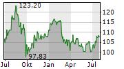 PSP SWISS PROPERTY AG Chart 1 Jahr