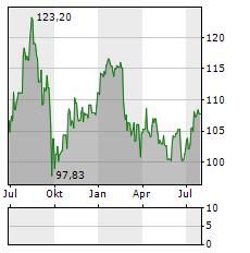 PSP SWISS PROPERTY Aktie Chart 1 Jahr