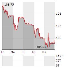 PSP SWISS PROPERTY Aktie 5-Tage-Chart