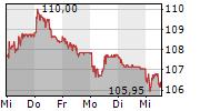 PSP SWISS PROPERTY AG 5-Tage-Chart