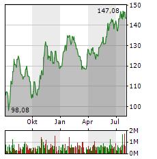 PTC Aktie Chart 1 Jahr
