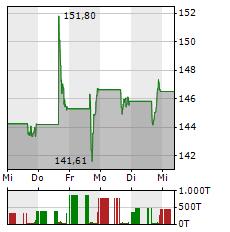 PTC Aktie 5-Tage-Chart