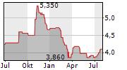 PTT EXPLORATION & PRODUCTION PCL Chart 1 Jahr