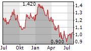 PTT GLOBAL CHEMICAL PCL Chart 1 Jahr