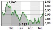 PTT PCL Chart 1 Jahr