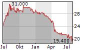 PUBLITY AG Chart 1 Jahr