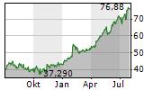 PULTEGROUP INC Chart 1 Jahr